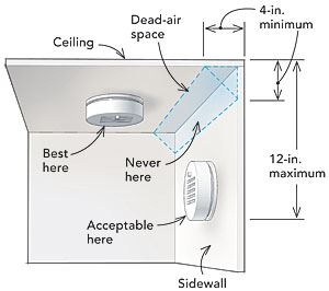 Smoke Alarm Ceiling Location (JPG)