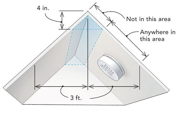 Smoke Alarm Roofing Location (JPG)